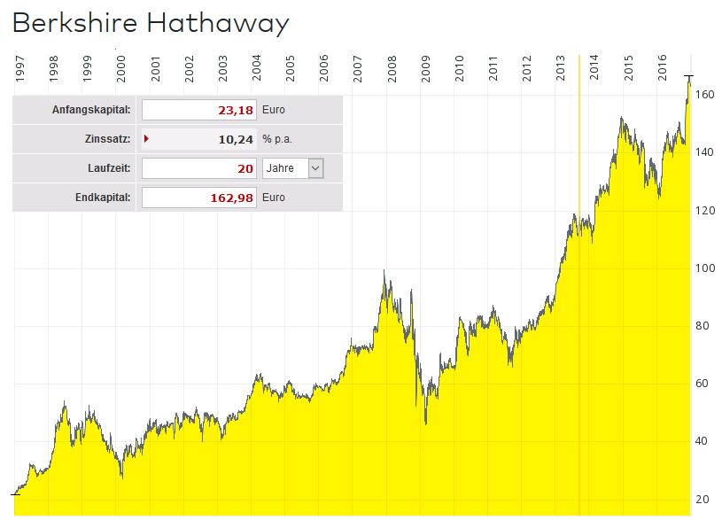 Langzeitchart von Berkshire-Hathaway