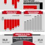 Infografiken aus der Finanzwelt – Euro-Krise in Zypern