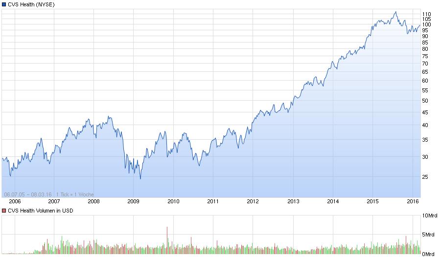 Aktienchart seit 2006 von CVS Health