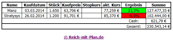 Auswertung des RmP-Musterdepots 2 – Juni 2014