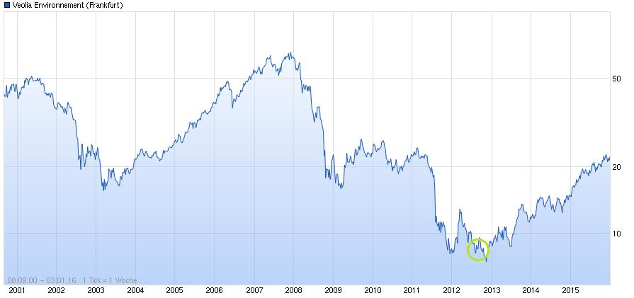 Chart des Aktienkurs von Veolia Environnement