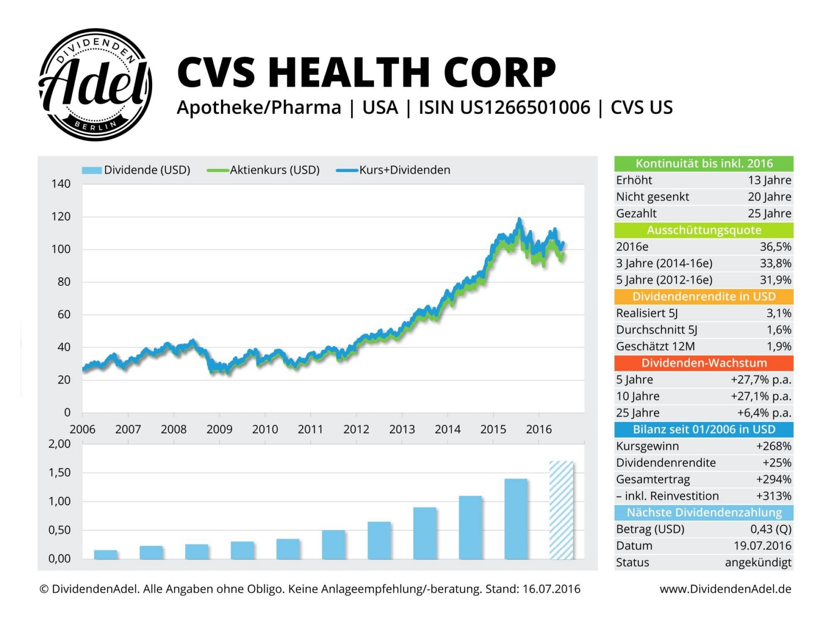 CVS Health © DividendenAdel.de
