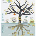 Infografiken aus der Finanzwelt - Der Baum des Goldes