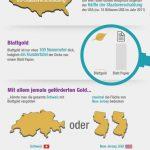 Infografiken aus der Finanzwelt – Gold Fakten