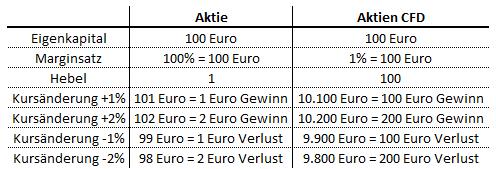 Beispiel Aktien oder CFD mit Helbel 100