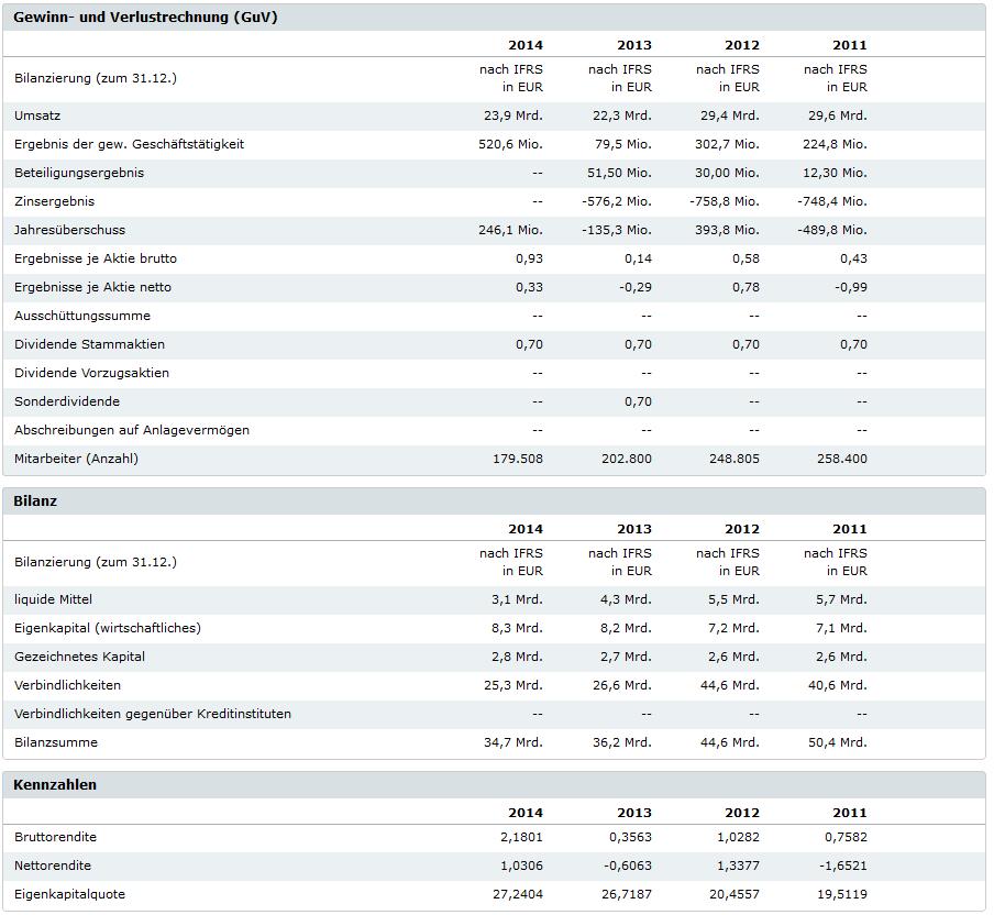 Übersicht der Unternehmenskennzahlen von Veolia