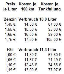 Preisvergleich E85 vs. Benzin