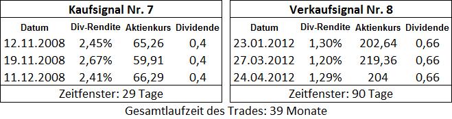 Dauer des 2. Trades