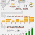 Infografiken aus der Finanzwelt – Tresorgold