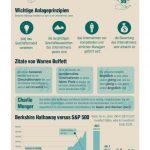 Infografiken aus der Finanzwelt – Warren Buffett