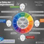 Infografiken aus der Finanzwelt – Zyklus Anlegerstimmung
