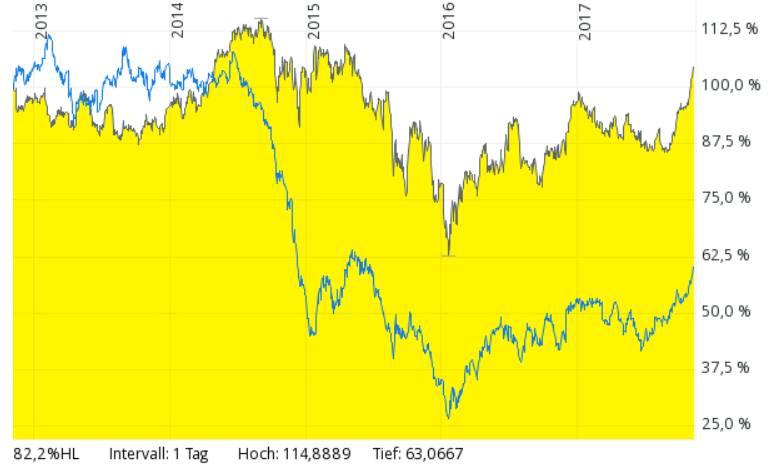 Chartbild Öl-Preis und Royal Dutch Shell Aktie
