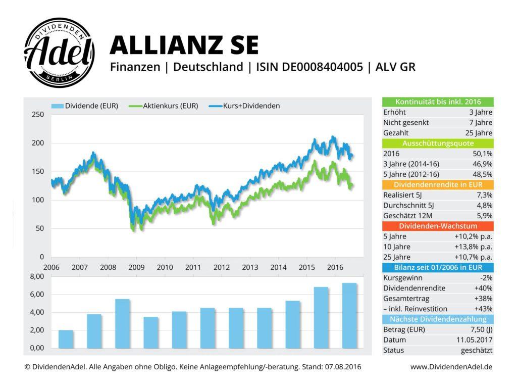 Dividendenadel Profil der Allianz