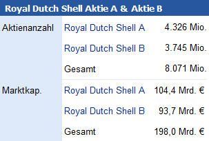 Aktienanzahl Royal Dutch Shell