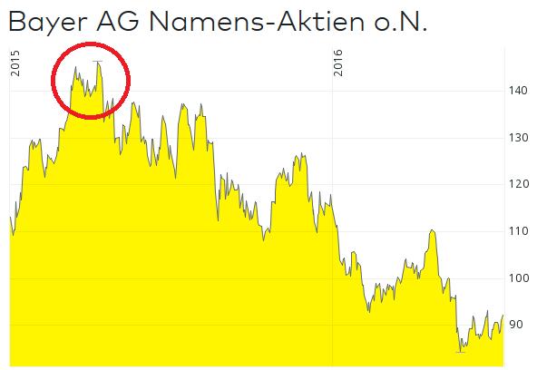 Chart Bayer Aktie