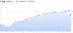 Aktienchart der Compass Group seit der Finanzkrise