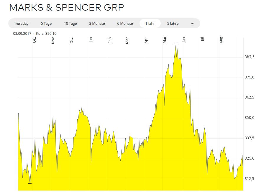 Chart von Marks & Spencer