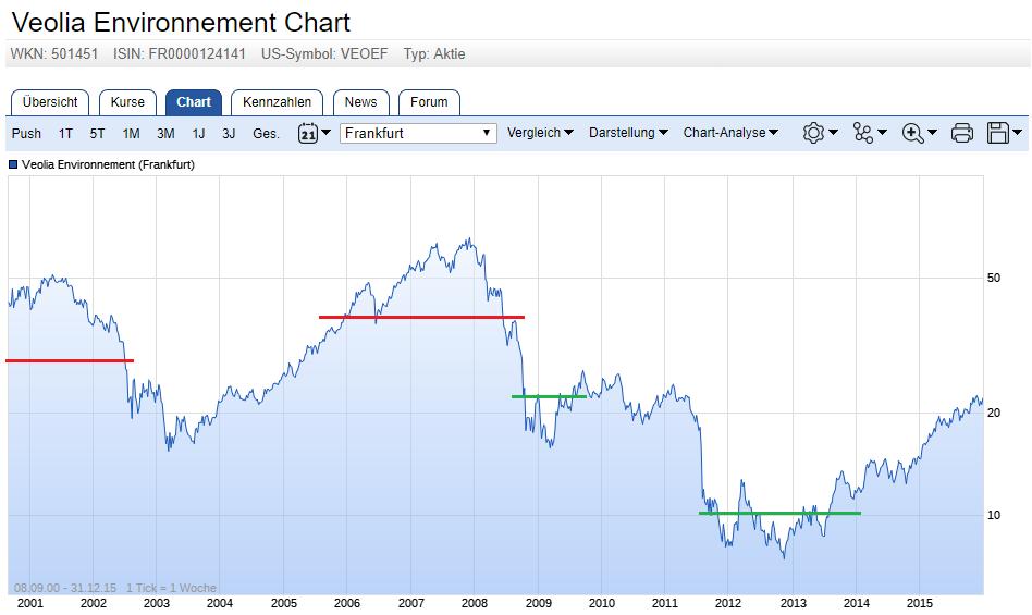 Chart von Veolia Environnement