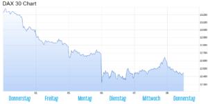 DAX Chart der letzten Woche