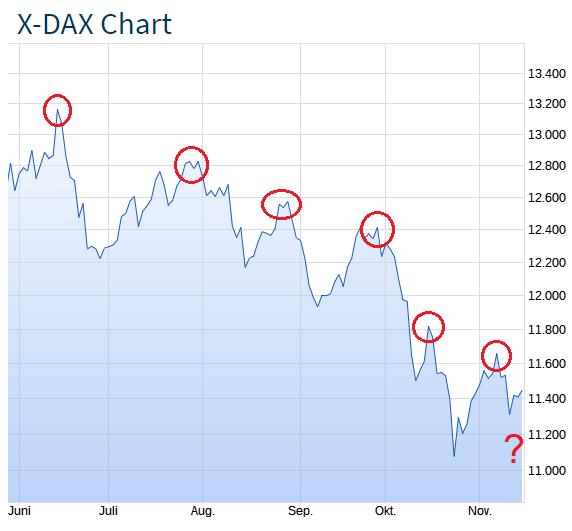 DAX aktuelle Entwicklung