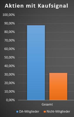 Diagramm Anzahl der Aktien mit einem Kaufsignal
