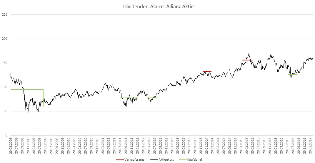 Dividenden-Alarm Allianz Aktie