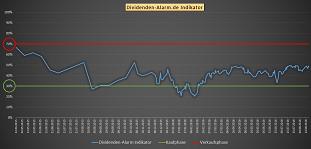 Dividenden-Alarm Indikator