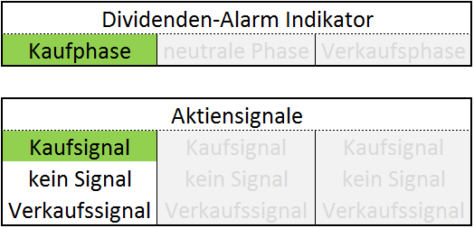 Dividenden-Alarm Indikator Kaufphase