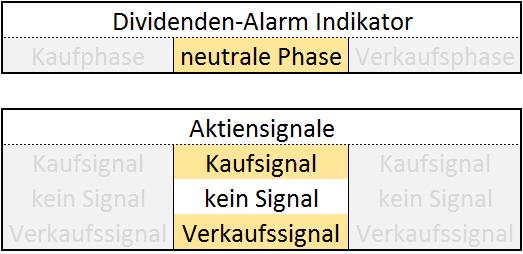 Dividenden-Alarm Indikator neutrale Phase