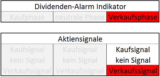 Dividenden-Alarm Indikator Verkaufsphase