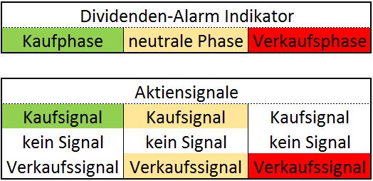 Dividenden-Alarm Praxis – 9 mögliche Szenarien des Dividenden-Alarm Indikators