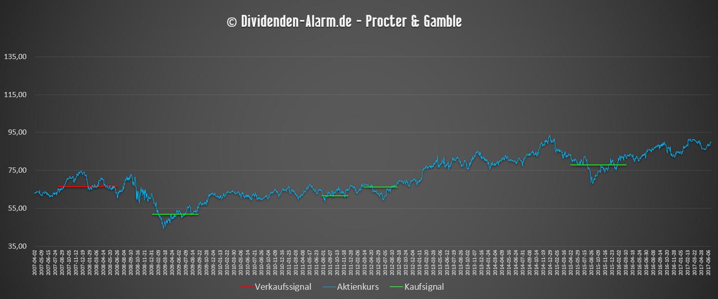 Dividenden-Alarm Chart gekürzt Procter & Gamble