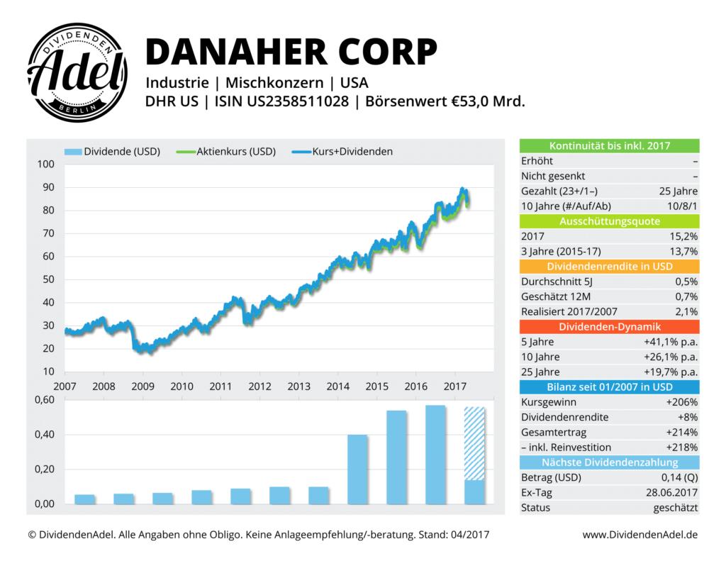 Schaubild der Danaher-Aktie von Dividendenadel.de