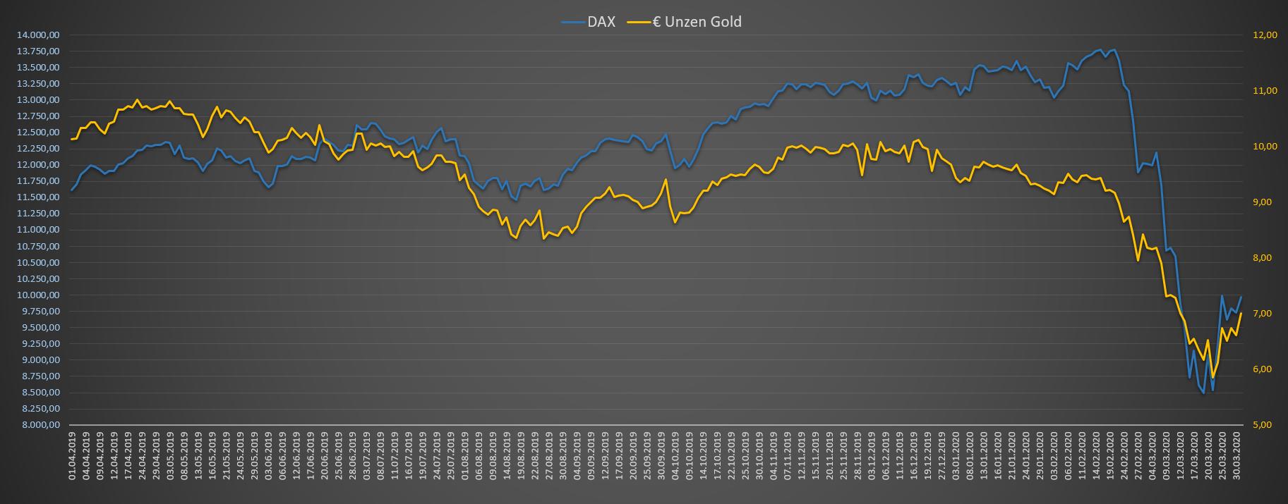 DAX Bewertung in Unzen Gold in Euro - Chart 12 Monate