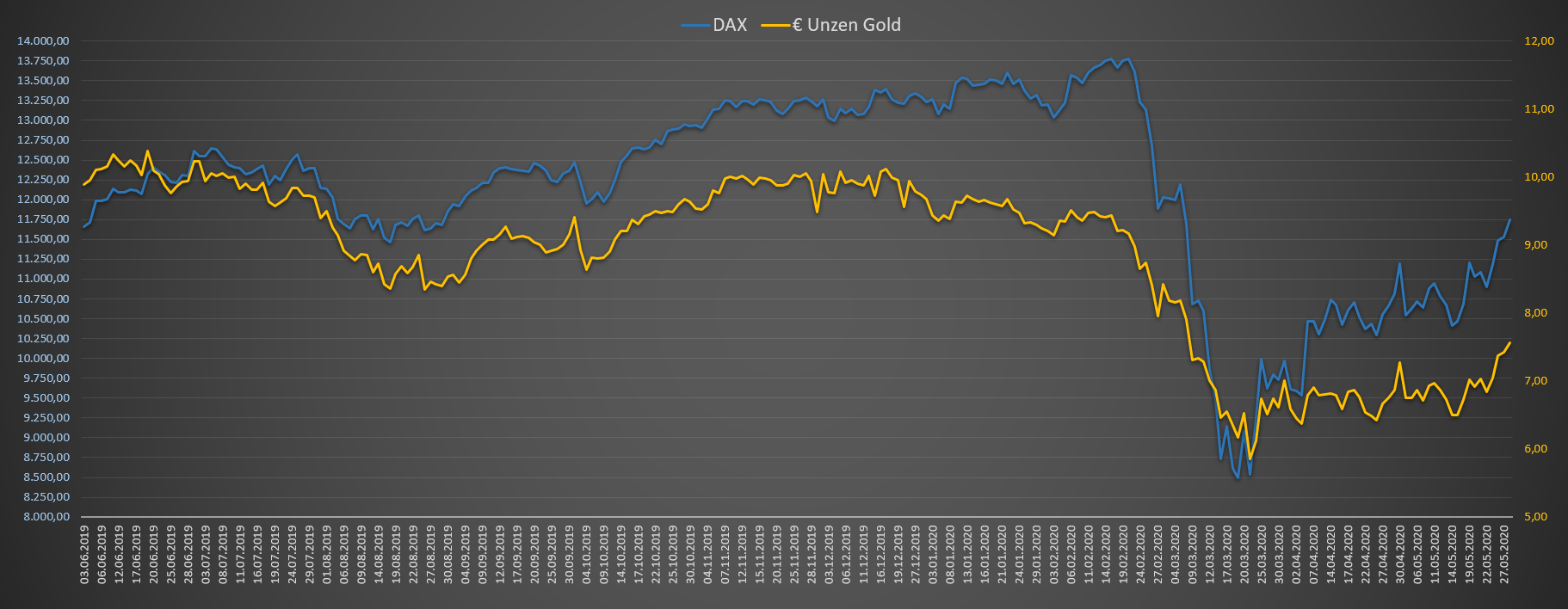 DAX Bewertung in Unzen Gold in Euro - Chart 12 Monate
