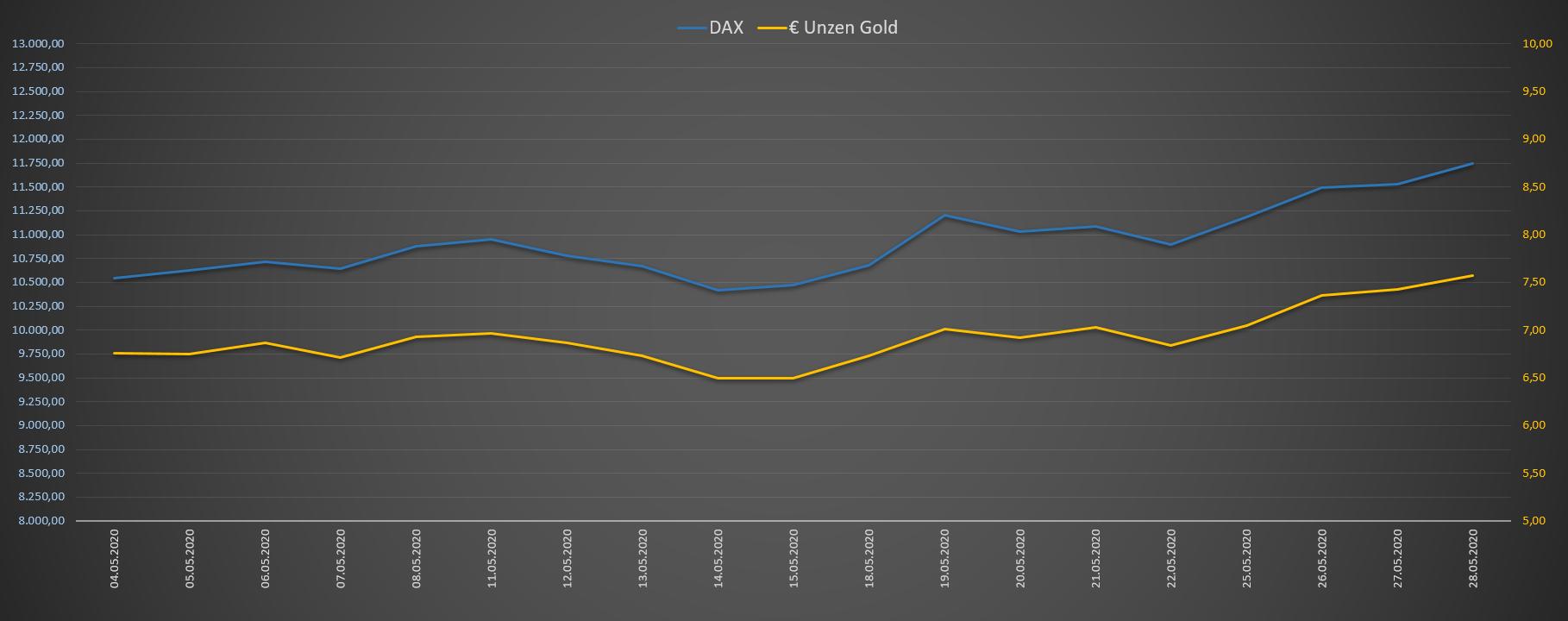 DAX Bewertung in Unzen Gold in Euro - Chart 1 Monat