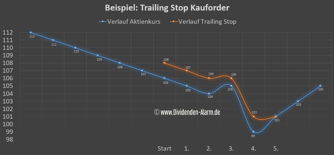 Trailing Stop Kauforder in der Praxis