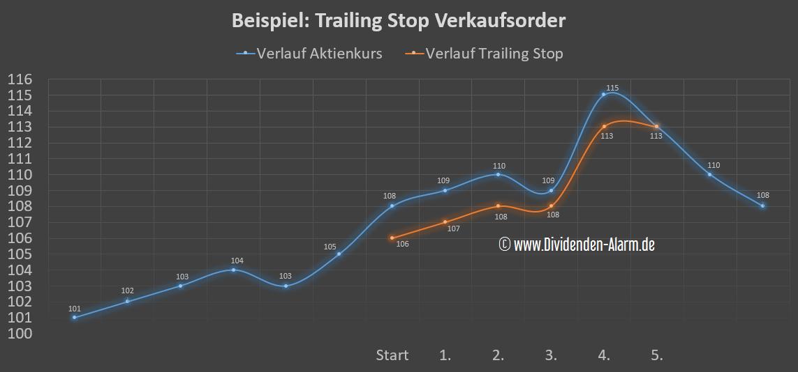 Trailing Stop Verkaufsorder in der Praxis