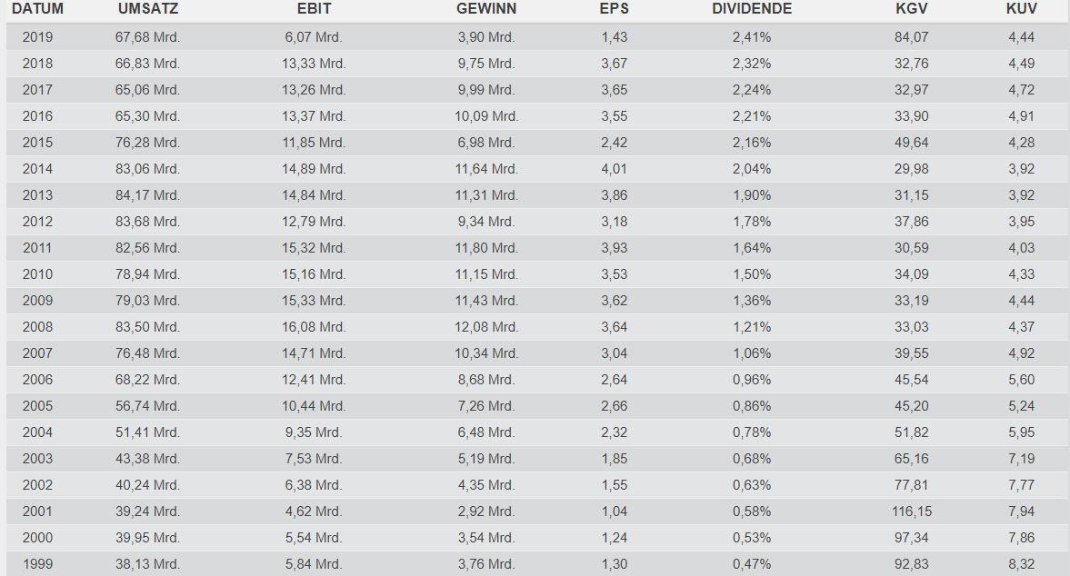 Fundamentale Daten, Quelle TraderFox