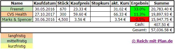 Trading - Musterdepot 2 Auswertung