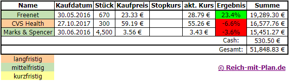 Trading - Musterdepot 2 Auswertung