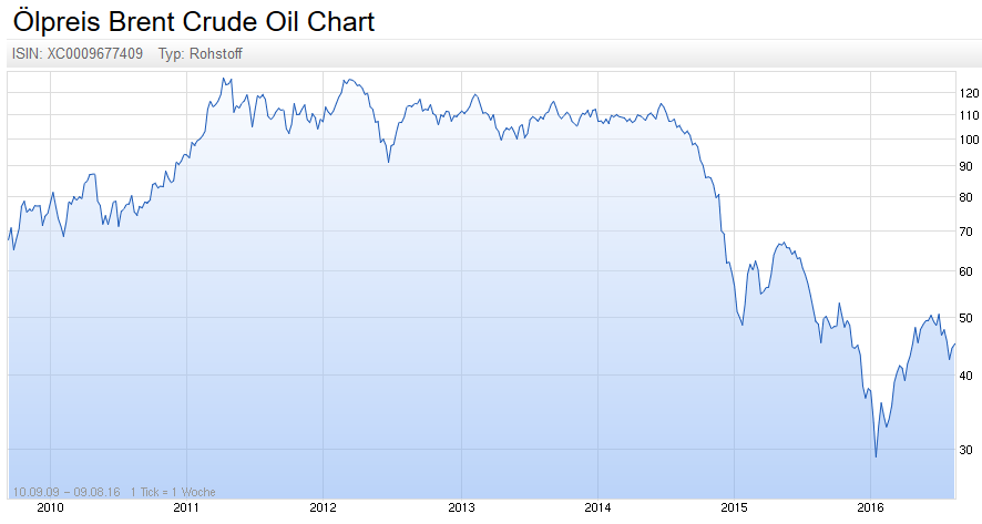 Öl-Preis Entwicklung