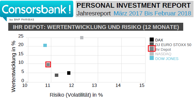 Mein Personal Investment Report der letzten 12 Monate