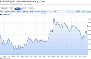 Chart britisches Pfund