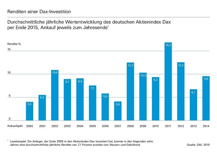 Dividende statt Zins - So profitieren Sparer vom Gewinn der Großen