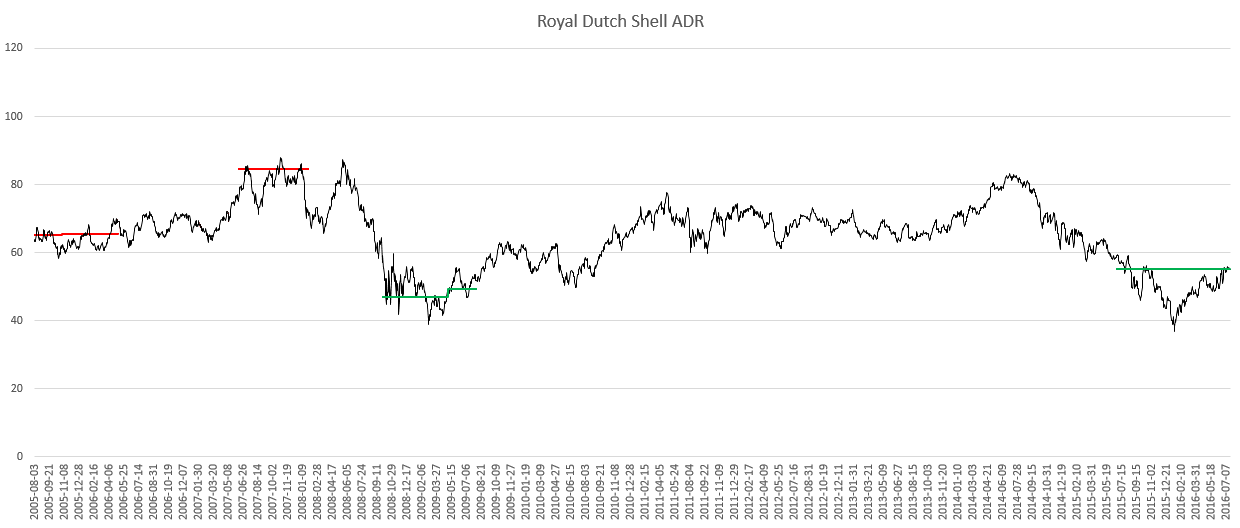 Diagramm Dividenden-Alarm Royal Dutch Shell