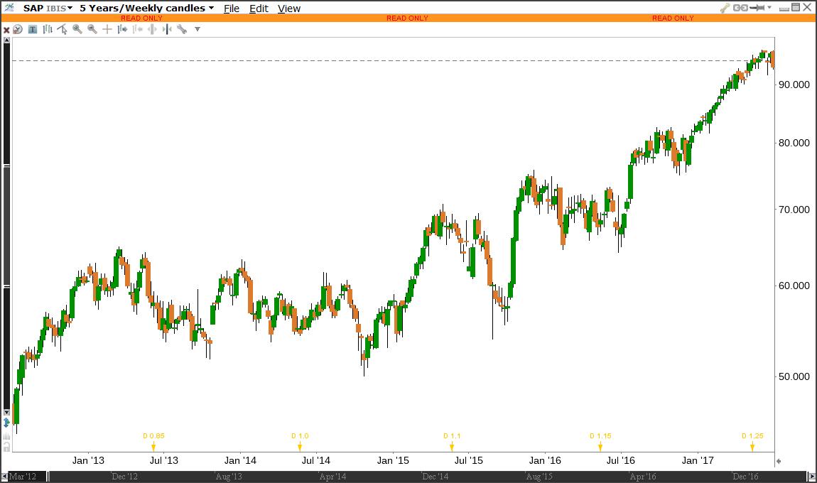 Aktienkurs SAP der letzten 5 Jahre, Wochenkurse