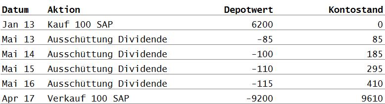Entwicklung von SAP mit Dividenden