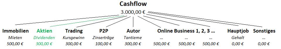Dividenden sind nur ein Teil von meinem Cashflow