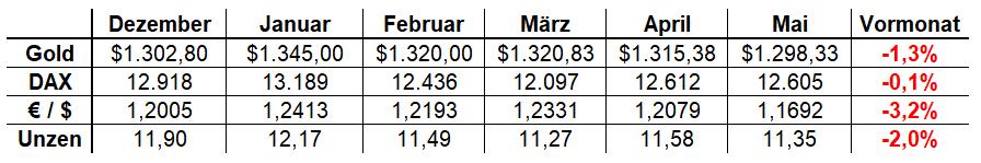DAX Bewertung in Unzen Gold in Euro - Veränderung zum Vormonat